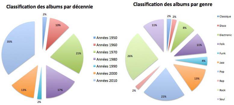 Statistiques Vinyles